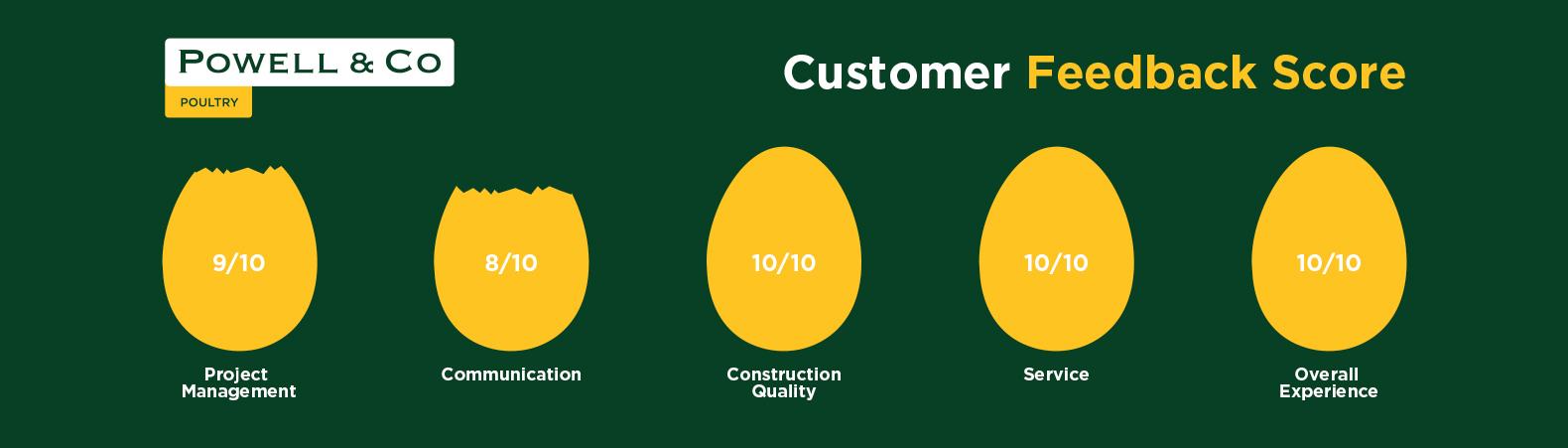 Powell & Co Customer Feedback
